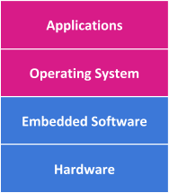 Applications Graphic